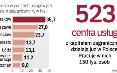 Groupon zatrudni w Polsce 200 osób