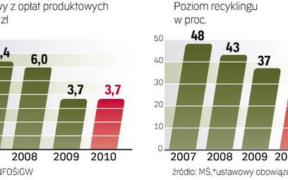 Wyzwaniem będzie segregacja śmieci gospodarstw domowych. Teraz większość surowców do recyklingu poch