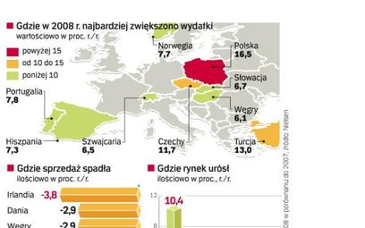 W 2008 r. w Polsce sprzedaż produktów FMCG rosła najszybciej zarówno w ujęciu wartościowym, jak i il