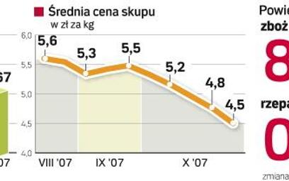 Polska wieprzowina nie daje zarobić
