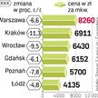 Z dużych miast największe spadki notuje Kraków. Z kolei rekordowa jest przecena w Sopocie – już o 14