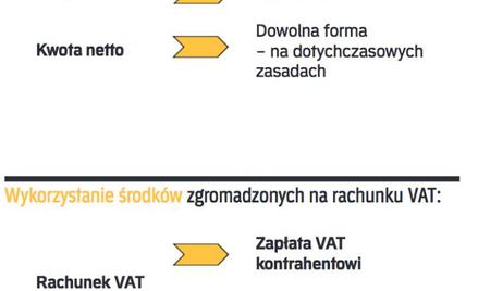 Mechanizm podzielonej płatności VAT