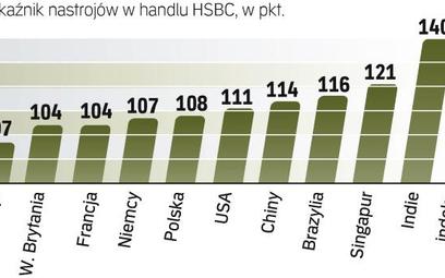 Największy optymizm na rynkach wschodzących. Badanie Trade Confidence Index przeprowadzono 17 lutego