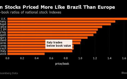 Włoska giełda dołuje