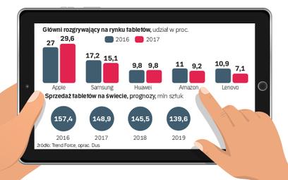 Rynek tabletów kurczy się kolejny rok