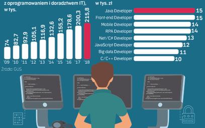 Nie wszyscy programiści będą zarabiać krocie. Kto będzie na topie?