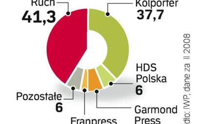 Rynek przed zmianami. HDS ogranicza dystrybucję prasy. Dotychczasowy układ sił na rynku dystrybucji