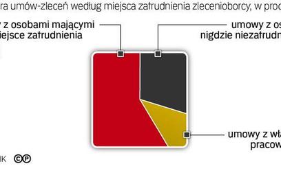 NIK: umowy śmieciowe w urzędach, ministerstwach i sądach