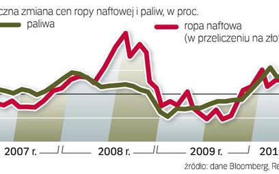 Zmiany cen paliw na stacjach zależą głównie od kursu ropy. Te zaś ostatnio – w przeliczeniu na złote