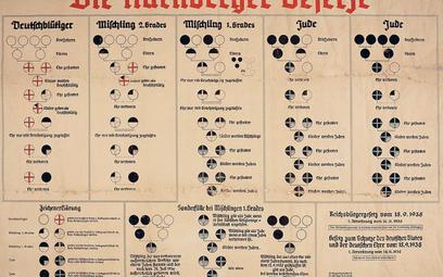 Diagramy skierowane do Niemców, aby propagować i wprowadzać ustawy norymberskie