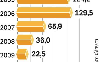 Wzrost wydatków. Mimo kryzysu w USA firmy coraz więcej wydają na reklamę w formie materiałów wideo z