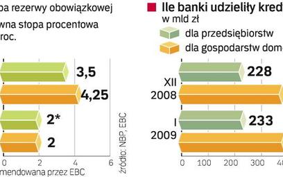 Banki chcĄ obniŻenia rezerwy obowiĄzkowej. Stopa rezerwy obowiązkowej w eurolandzie wynosi 2 proc. N