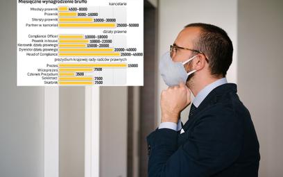 Zarobki prawników w pandemii poszybowały w górę