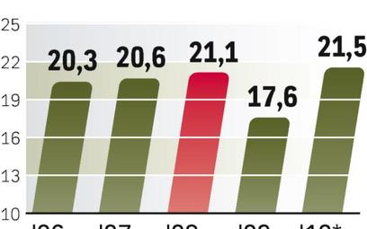 Białoruś jest energetycznie uzależniona od Rosji.