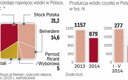 Produkcja zaczyna odbijać po słAbym 2014 roku