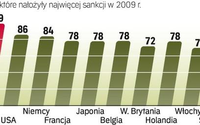 Większość sankcji była szkodliwa dla krajów, które je nakładały. Najbardziej ucierpiały Chiny, najsk