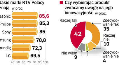 Które marki sprzĘtu RTV znamy najlepiej. Panasonic, Philips i Sony na czele. Wysoką rozpoznawalność