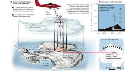 Do połowy ubiegłego stulecia naukowcy wierzyli, że Antarktyda pod lodem jest płaska jak stół. Uważal