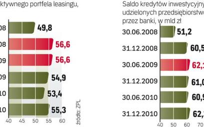 Ile w leasingu, ile na kredyt
