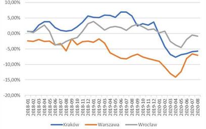 Wakacyjna stabilizacja na rynku mieszkań
