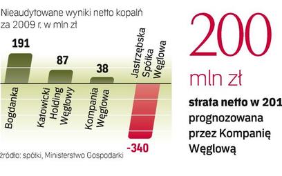 Wyniki branży ratuje Bogdanka. Z powodu kryzysu pogorszyła się bowiem kondycja finansowa pozostałych