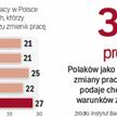 Polacy dają się skusić rosnącej liczbie ofert pracy