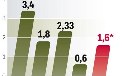 Podział zysku. Rynek liczy na dodatkową dywidendę KGHM po sprzedaży przez spółkę akcji Polkomtelu.