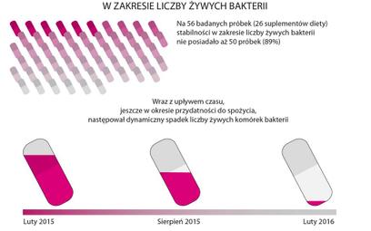 Na 56 badanych próbek suplementów stabilności liczby żywych bakterii nie posiadało aż 50 próbek (89