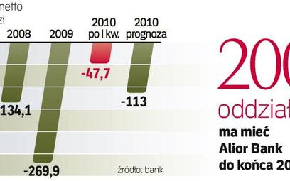 Jesienią Alior wejdzie na rynek kredytów ratalnych. Wykorzysta to, że z tego produktu zrezygnowały i