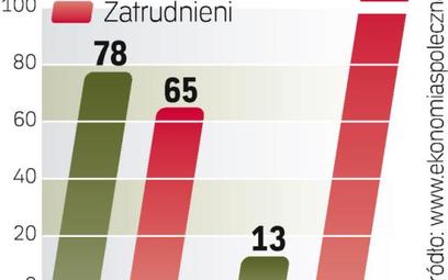 W Polsce sektor ekonomii społecznej zatrudnia ponad 0,5 mln osób. W całej Unii to ponad 7 mln pracow