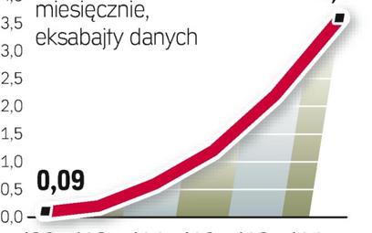 Dynamiczny wzrost. Danych przesyłanych za pomocą sieci mobilnych będzie w najbliższych latach szybko
