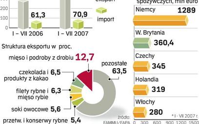 Polskie specjały biją się o Anglię