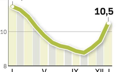 Polacy bez pracy. Bezrobocie wzrosło w ciągu trzech miesięcy o 1,7 pkt proc. Jeszcze w październiku