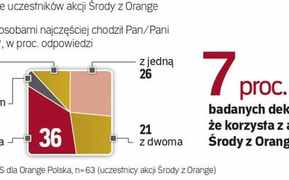 W ramach akcji Środy z Orange widzowie w Polsce kupują co roku 1,2 mln biletów do kina
