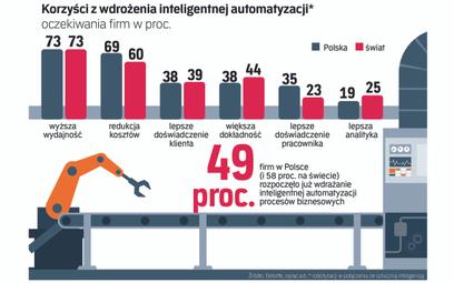 Polskie firmy ruszyły z inteligentną automatyzacją