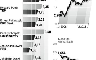 Niepokój na europejskich rynkach finansowych