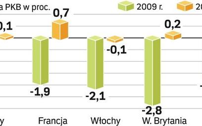Połowa polskiego eksportu trafia do strefy euro. Wobec coraz głębszej recesji u naszych głównych odb