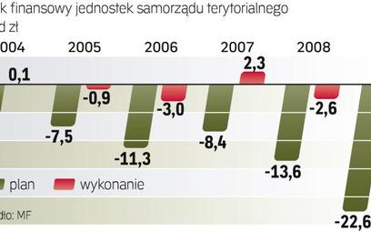 Deficyt samorządów był w 2009 r. o 9,6 mld zł niższy niż w planach, za to budżet państwa wypadł o 5,