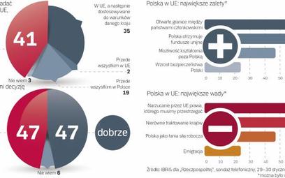 Polacy o UE: dobra, gdy płaci i otwiera granice, zła, gdy narzuca prawa