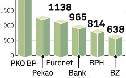 Bankomaty jadą w góry