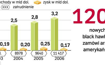 Nowe black hawki wylecą z polskiej fabryki w przyszłym roku