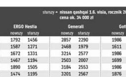 Ceny autocasco dla fiata punto, skody octavii, mazdy 3 i nissana qashqai zarejestrowanych w różnych