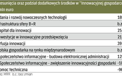Do programu dla firm wpŁynĘło 403,24 mln euro