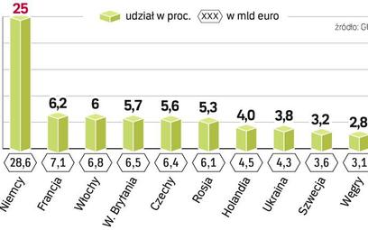 Niemcy pozostają głównym partnerem handlowym Polski. W ubiegłym roku największą dynamikę obrotów w e