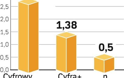 Cyfrowy Polsat jest bezapelacyjnym liderem rynku.