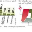 Unijne Wsparcie dla firm z lat 2004 – 2006. Średnia dotacja dla firmy to nawet 800 tys. zł. Pomoc na