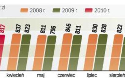 Indeks centrów handlowych ważny tak samo jak WIG