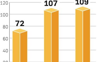 Reklama kinowa. Wydatki na reklamę w kinach wzrosły w ubiegłym roku m.in. dzięki nowym kinom. W tym