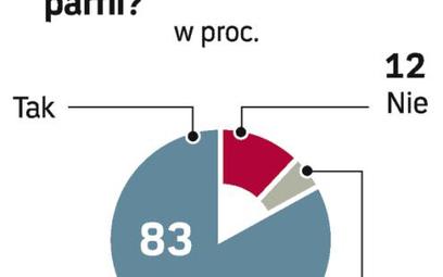 Większość Polaków chce ograniczenia subwencji. GfK Polonia przeprowadziła sondaż w grudniu ub.r.