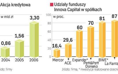 Portfel spółek Innova Capital
